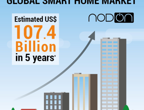 Global smart home market